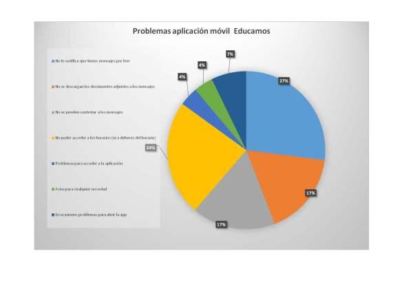grafico-aplicacion-educamos