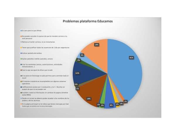 grafico-plataforma-educamos